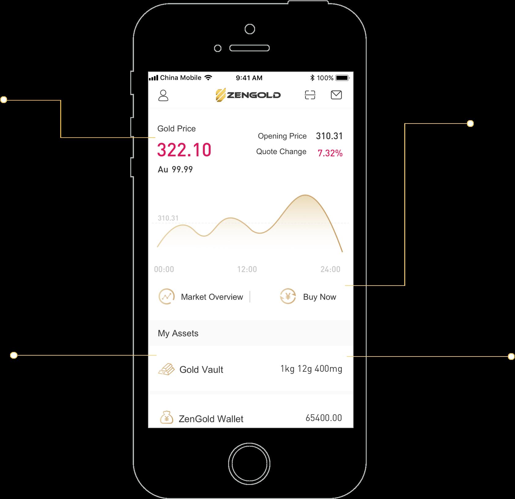 zengold-app